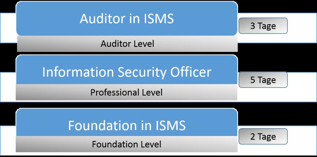 ISO270001 Training und Zertifizierung in INnsbruck